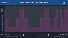Le graphique des phases de sommeil.
