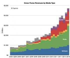 profits annuel d'Apple