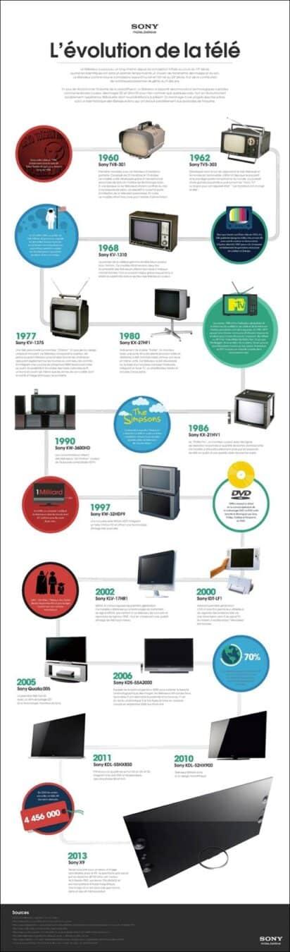 Photo de [Infographie] L'évolution de la télé selon Sony