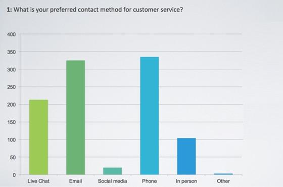 etude service client