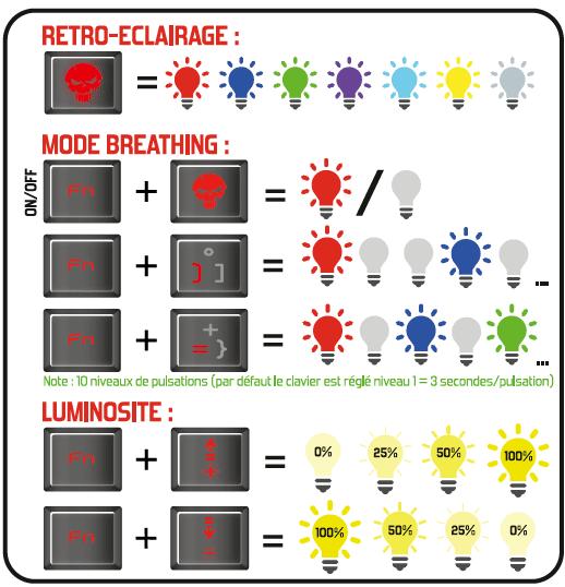 les combinaisons rétro-éclairages