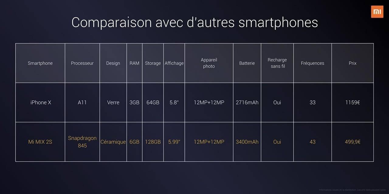 mi mix 2s smartphone comparaison