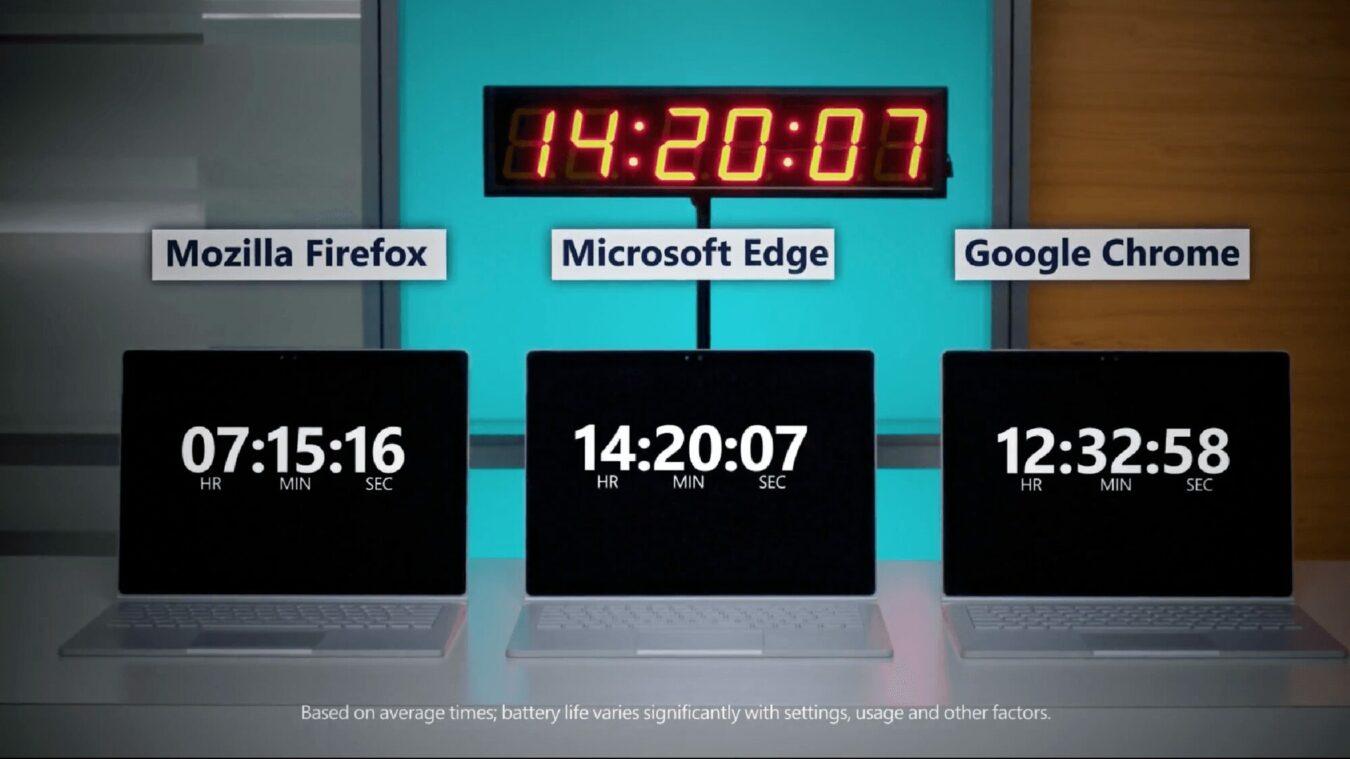 Photo of D'après Microsoft, son navigateur Edge est le meilleur sur batterie