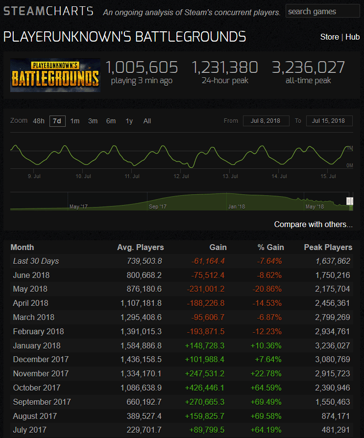 Charts fréquentation Battle Royale PlayerUnknown's Battlegrounds.