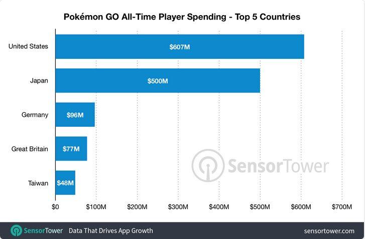 Sources : SensorTower - Charts bénéfices Pokémon Go.