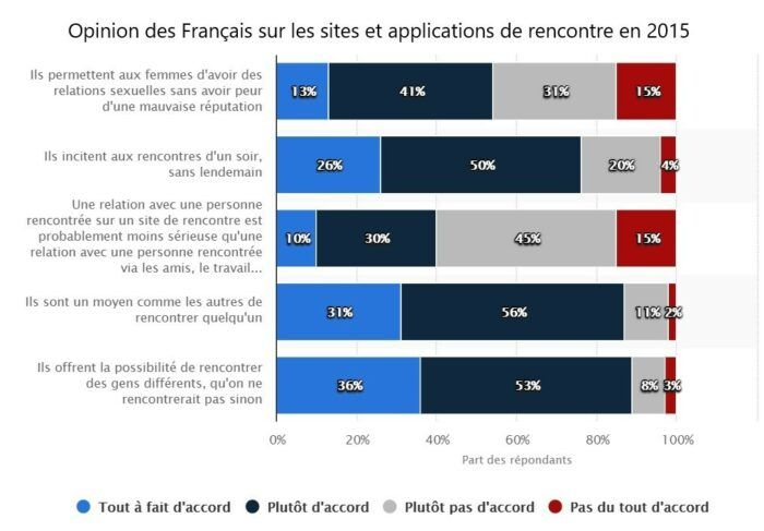 Opinion des Français sur les sites et applications de rencontre 2015