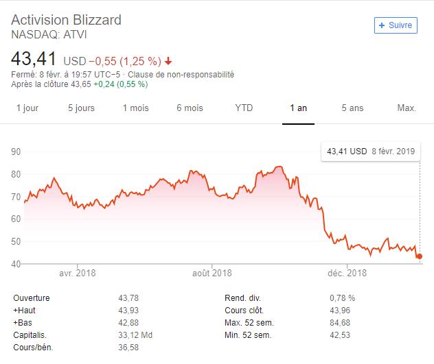 Chiffres Activision Blizzard
