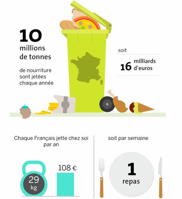 Too Good To Go contre le gaspillage alimentaire