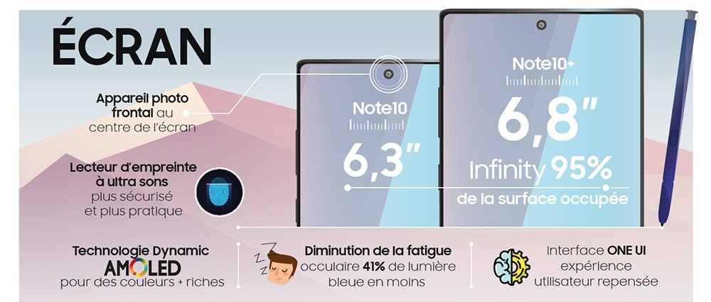 Écran Galaxy Note 10