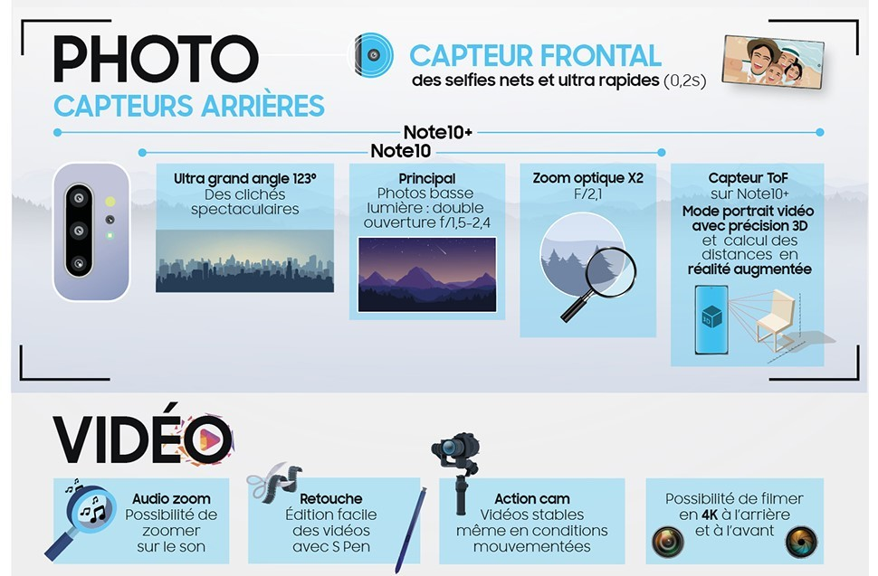 Caméra Galaxy Note 10