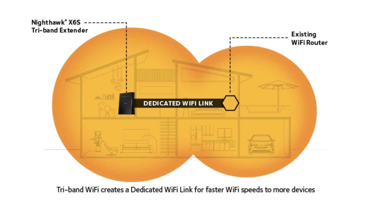 Fonctionnement du wifi mesh sur le répéteur EX8000