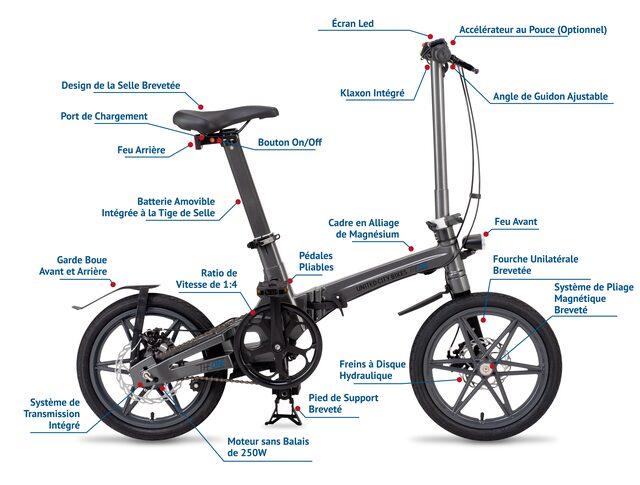 schéma détaillant les fonctionnalités du vélo