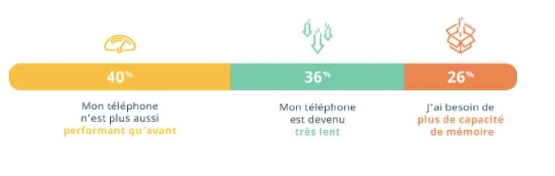 Pourquoi les français changent de smartphone