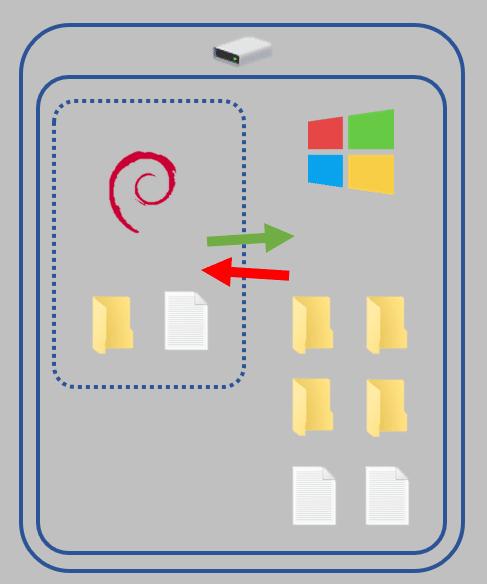 schéma intégration noyau dans le système