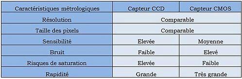 Différents capteurs - Comparatif
