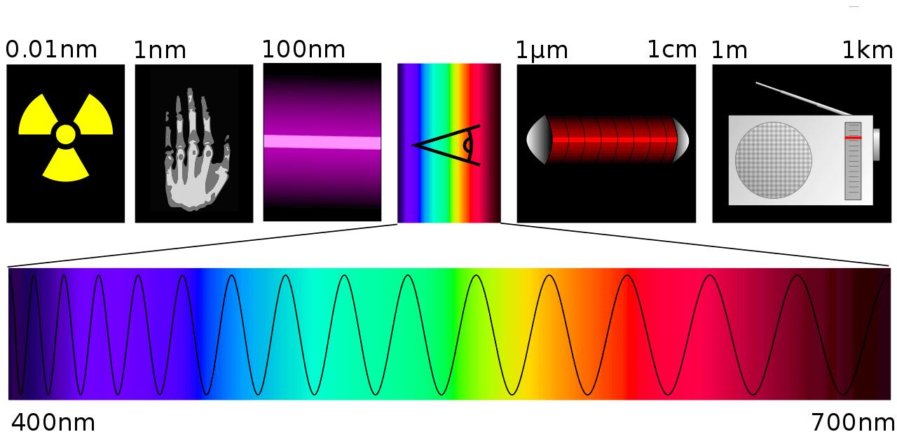 Différents capteurs - Spectre