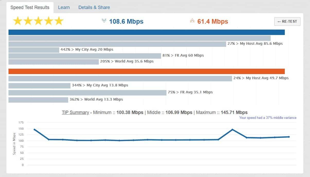 Test de débit sur testmynet
