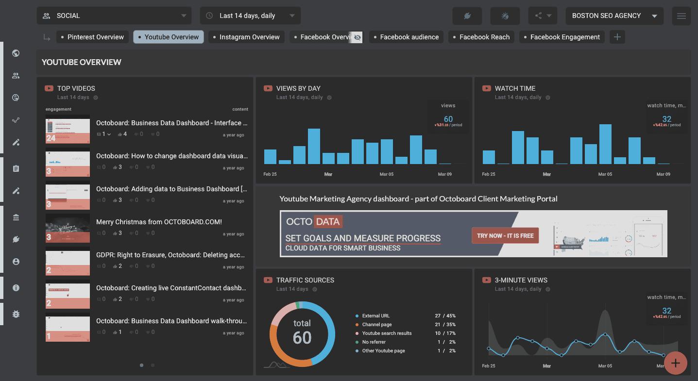 Page de visualisation des données collectées à destination des créateurs de contenu