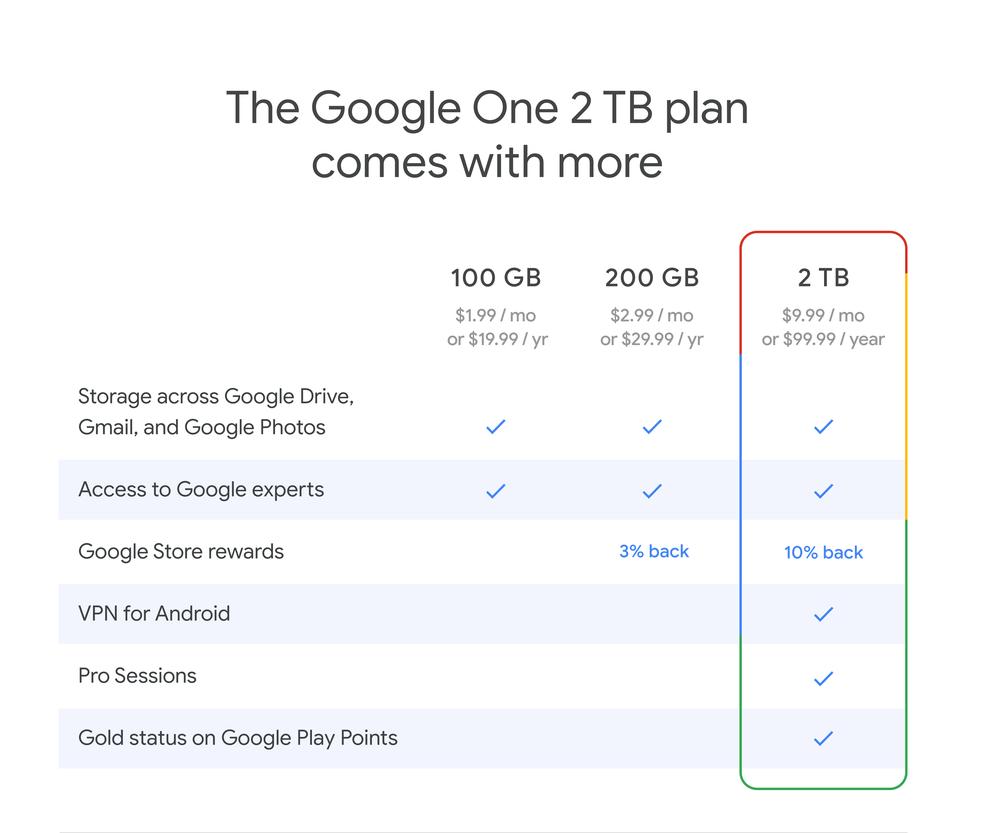 Le VPN de Google