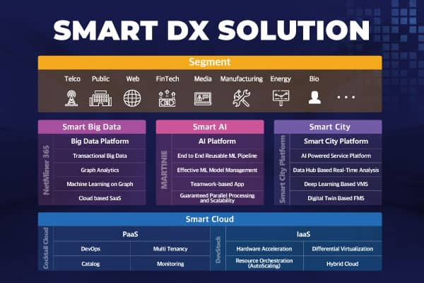 NAMUTECH presents Smart DX Solution, its integrated digital transformation solution