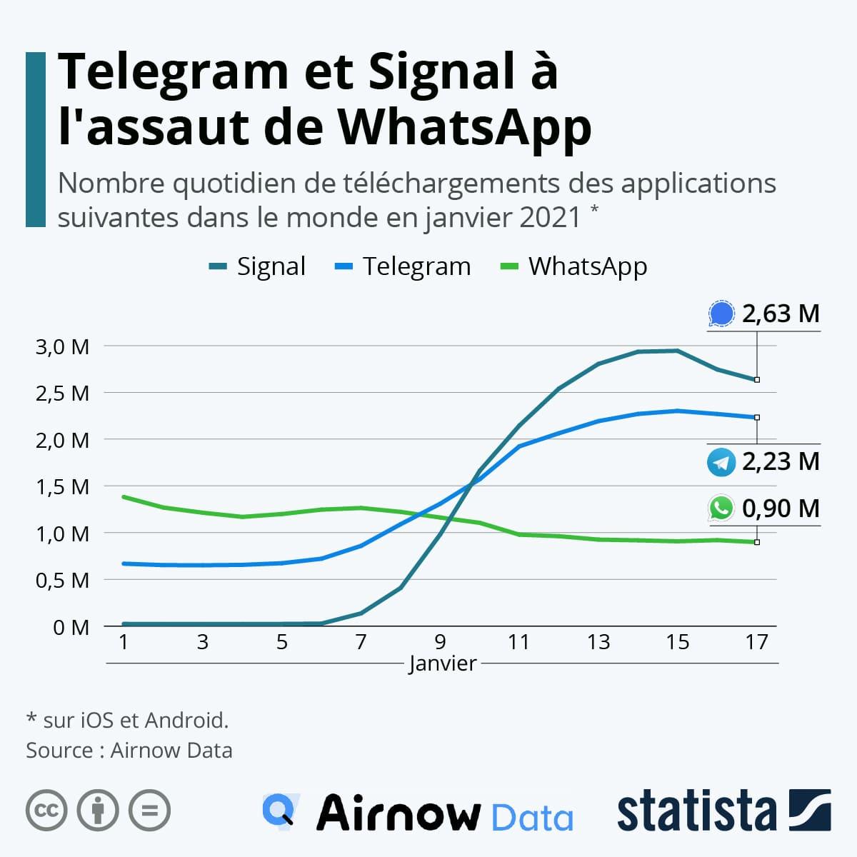 telechargement-applications-messagerie-signal-whatsapp-telegram