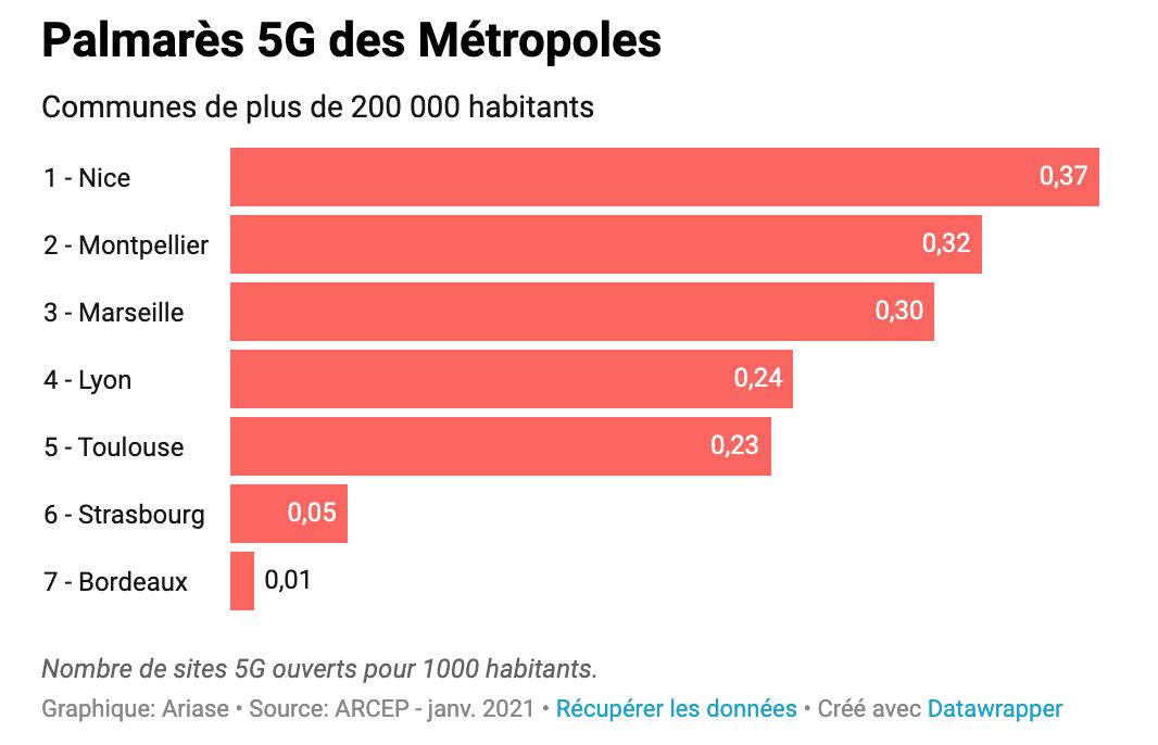5G-metropoles-couverture-ariase
