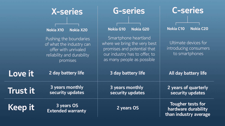Nokia annonce quatre nouveaux smartphones à prix abordables
