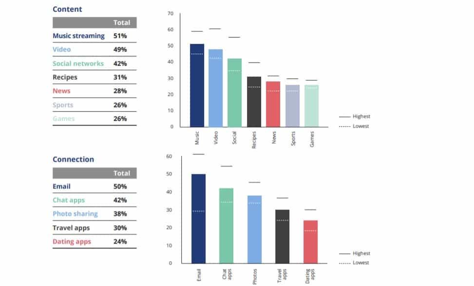 Internet payant 75% des européens sont contres et veulent conserver la publicité ciblée LCDG 3