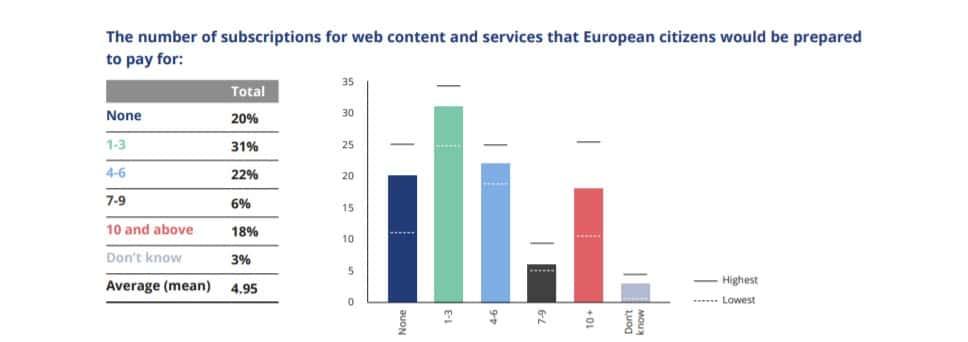 Internet-payant-75-des-europeens-sont-contres-et-veulent-conserver-la-publicite-ciblee-LCDG-4