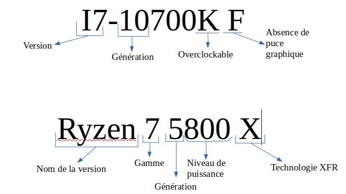 Comprendre la nomenclature d'un processeur