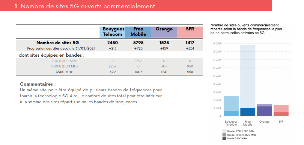 nombre-sites-5g-france-mai-2021