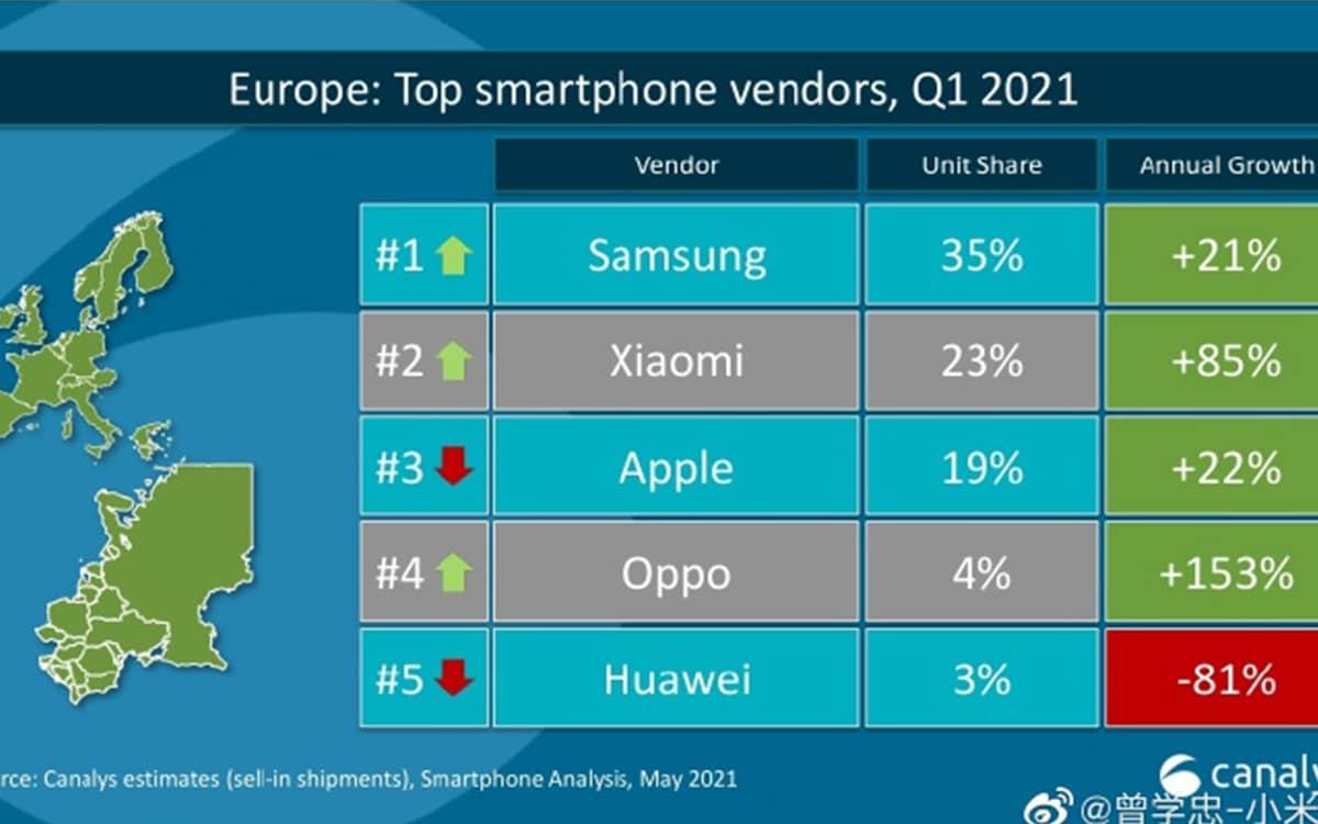 Xiaomi devient le deuxième constructeur de smartphones en Europe et dépasse Apple