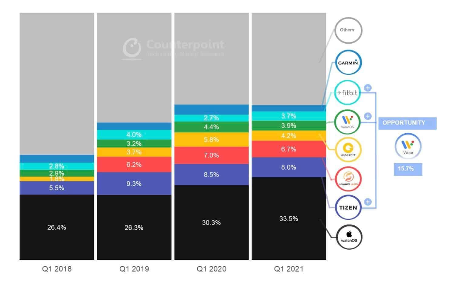Apple Watch : les ventes battent tous les records au cours du deuxième trimestre 2021