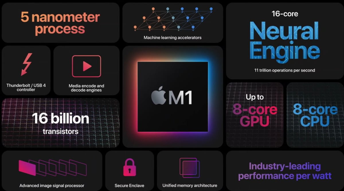 macos-monterey-apple-m1-fonctionnalites