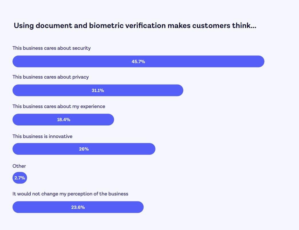onfido-verification-biometrique LCDG sécurité